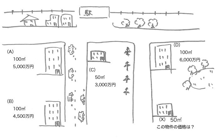 駅周辺地図