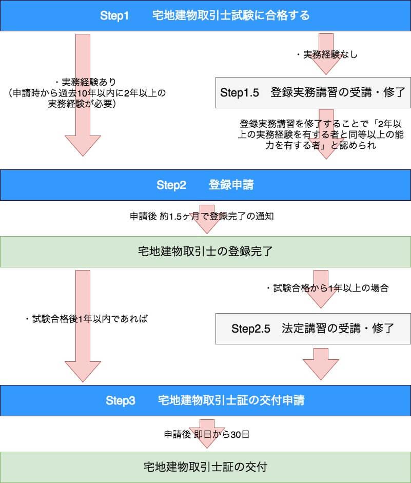 宅建の登録から宅地建物取引士証の交付までの流れ