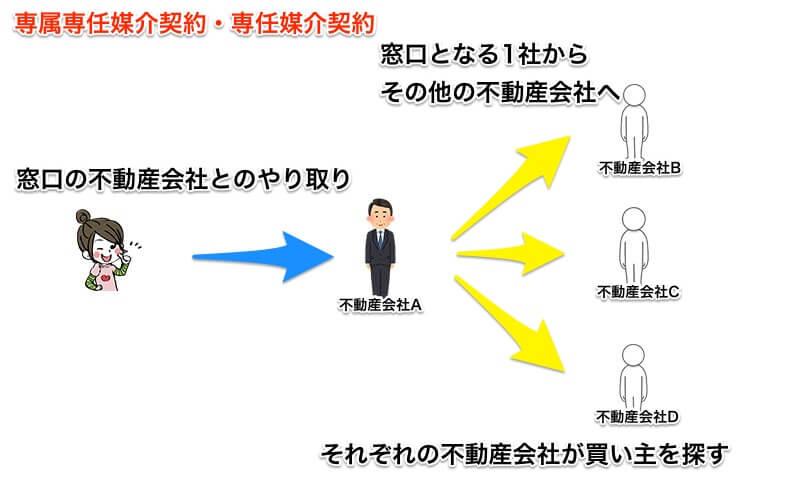 専属専任と専任のイメージ図