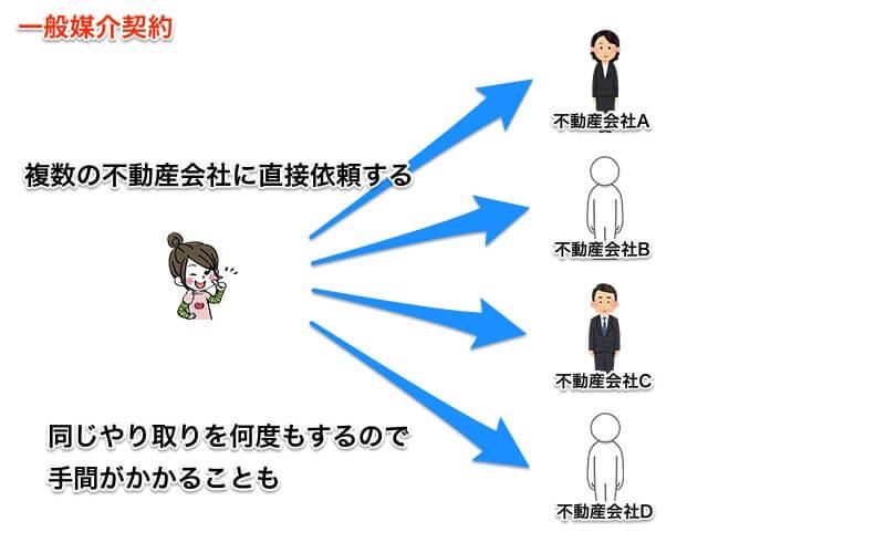 一般媒介契約のイメージ図